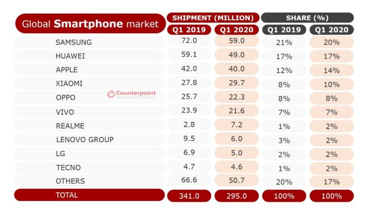 smartphone shipments counterpoint sdd