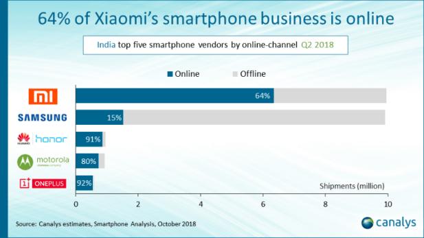 smartphone vendors business online in india q2 2018 canalys Smartphone vendor online business