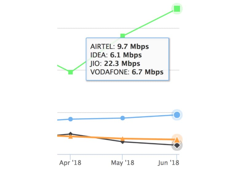Image result for Jio Tops 4G Download Speeds in June, Leads for the Second Consecutive Month