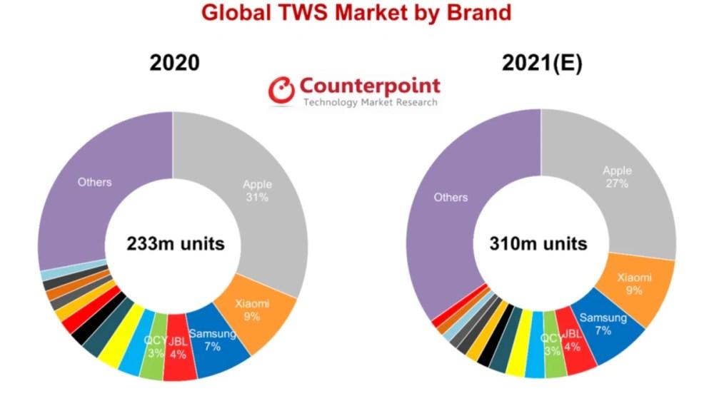 tws earbuds market shipments prediction 2021 counterpoint TWS earbuds Counterpoint