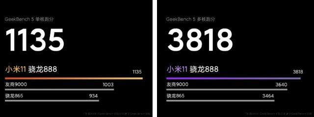 xiaomi mi 11 geekbench benchmark scores image weibo Xiaomi Mi 11