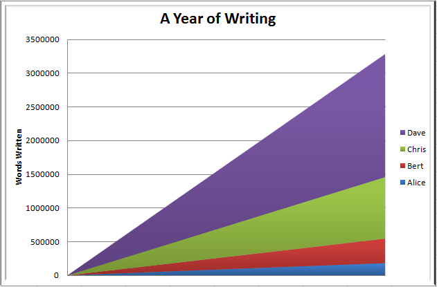 A comparison of four people writing for a year.