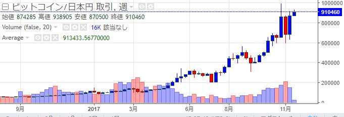 ビットコインの価格推移