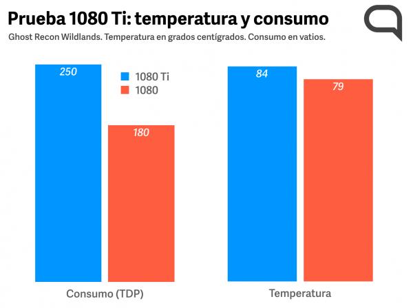 NvidiaGTX1080TiConsumoytemperatura.png