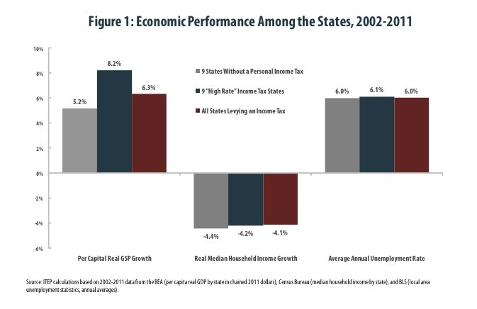 Economic performance among the states, 2002-2011, Inst on Taxation and Economic Policy