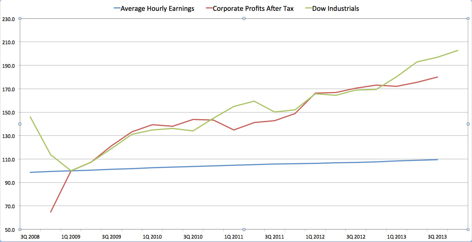 people vs profits