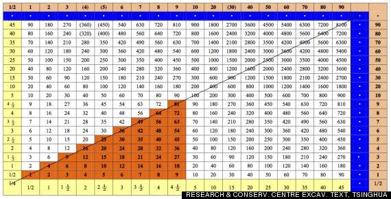 Multiplication Table Chart 1 40 Microfinanceindia