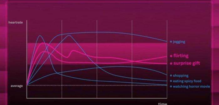 true love chart