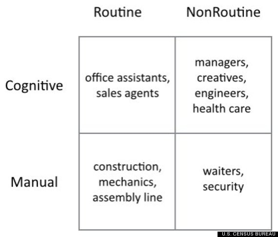 routine nonroutine