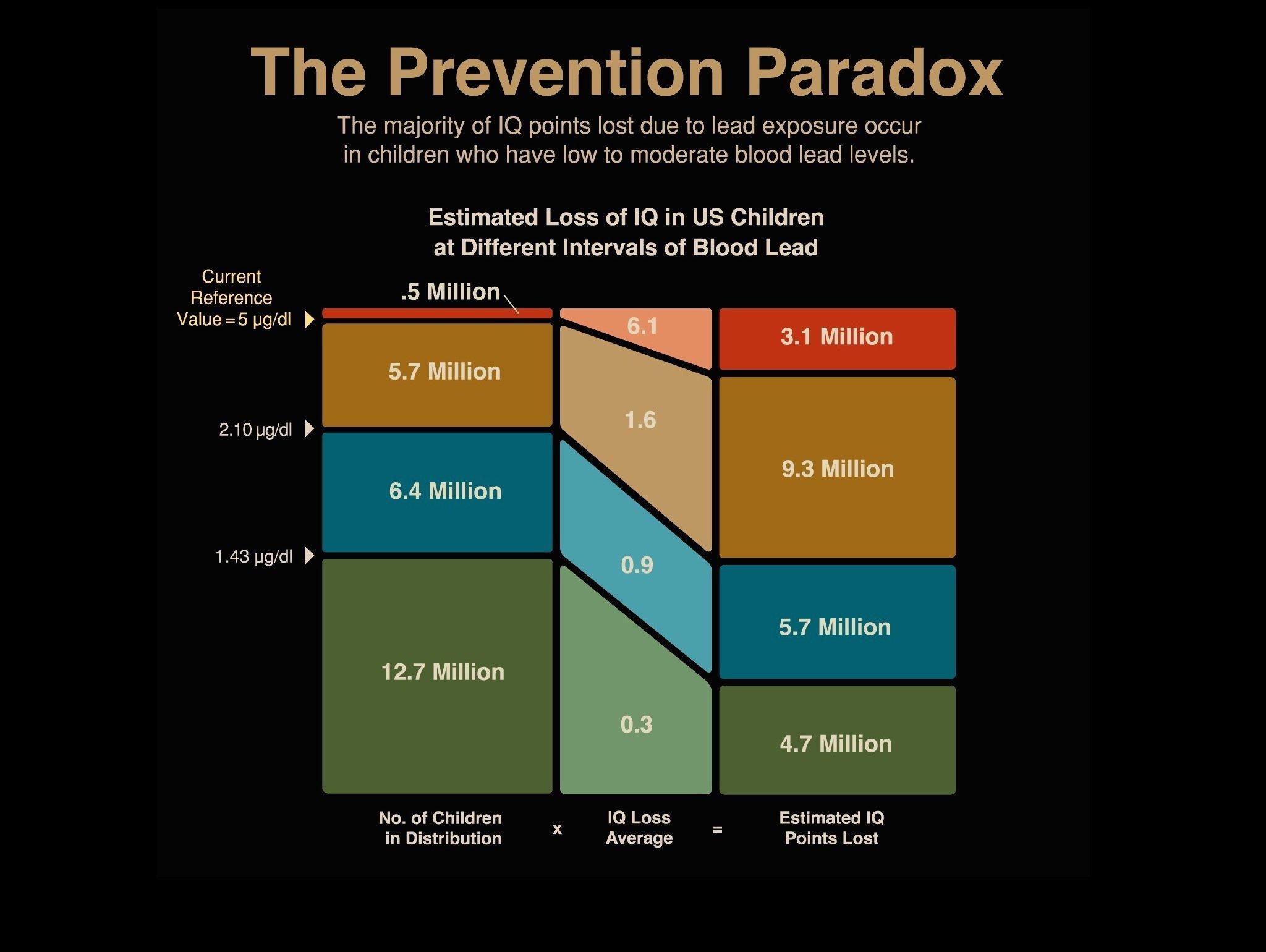 prevention paradox