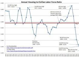 Housing Unemployment