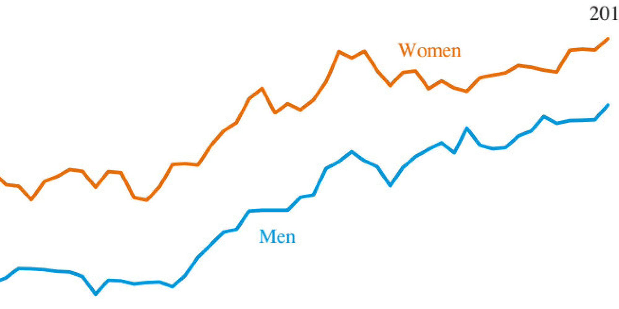 Why You Should Really Go To College In 2 Charts