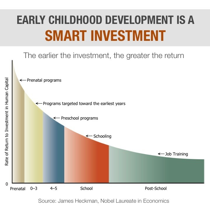 early childhood investment