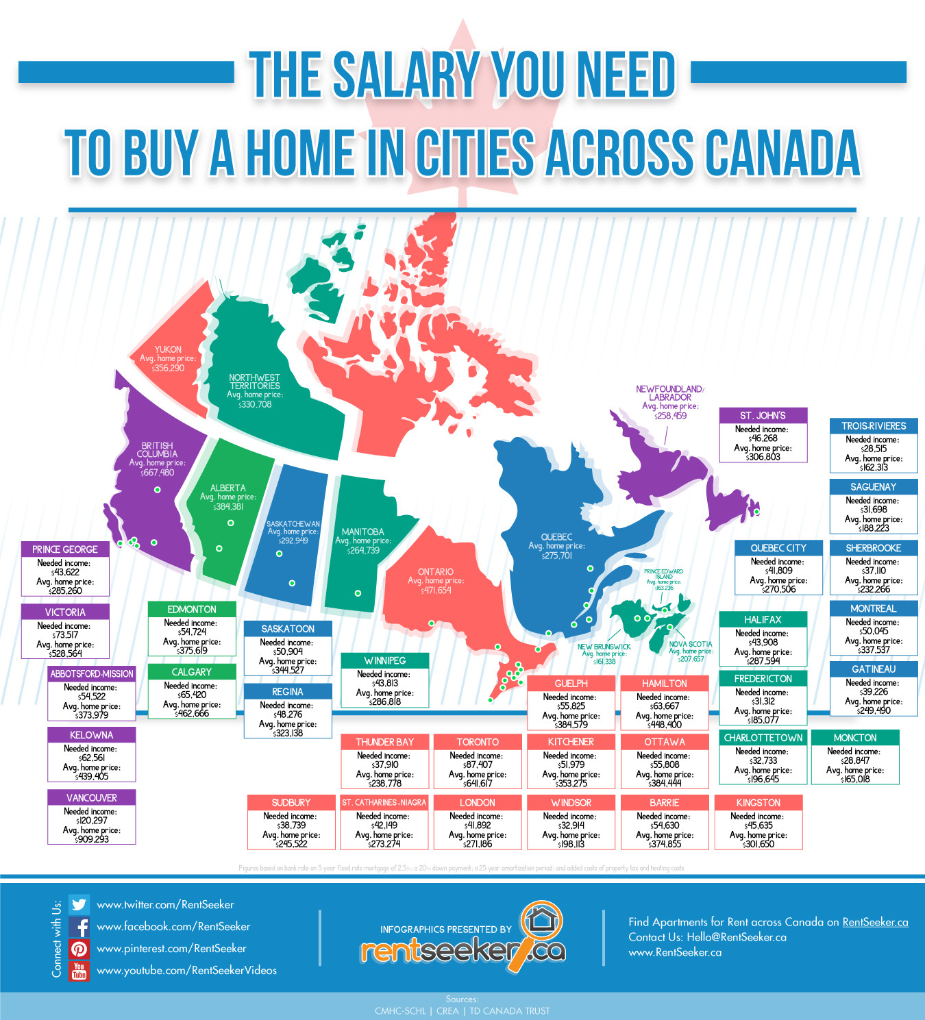 The Salary You Need To Buy A Home In Cities Across Canada