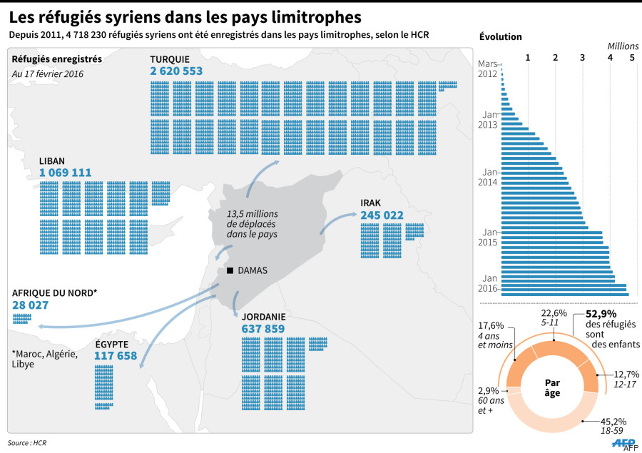 5 ans guerre syrie
