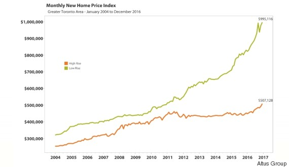house condo price gap toronto