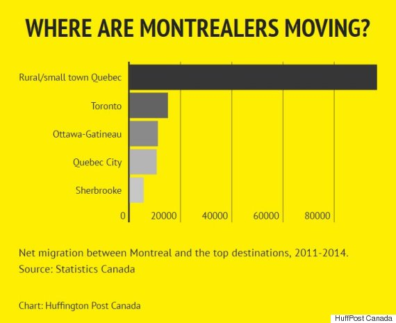 Canadenses estão deixando a migração da rede montreal