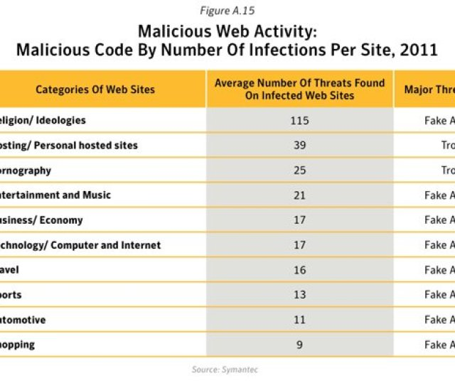 In Addition Symantec Ranked Sites Hosting Pornographic Content At The Very Bottom Of Its List Of The Internets Most Dangerous Website Categories