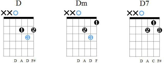 Аккорды D, Dm, D7