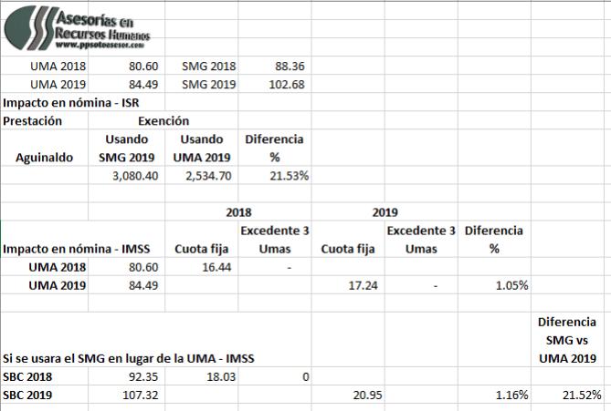 #UMA 2019