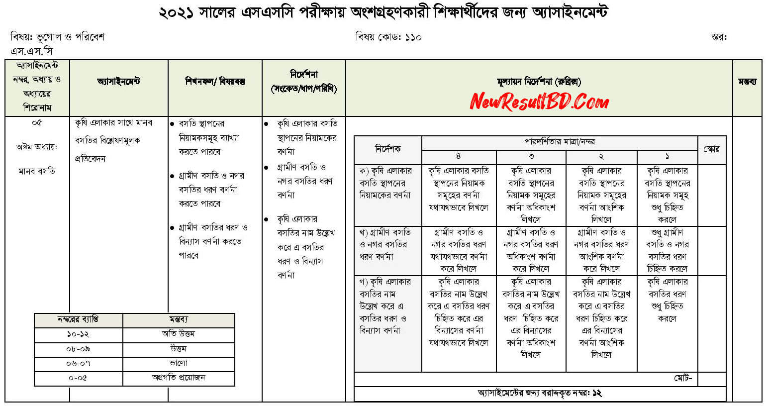 SSC-Geography-8th-Week-Assignment-2021
