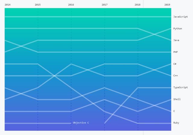 top-programming-languages-2019