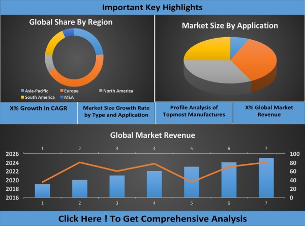 Water and Wastewater Treatment Equipment Market Share, Revenue, And Average Worth By Makers Shared In An Exceedingly Latest Analysis Report