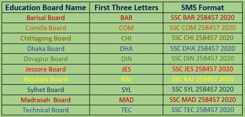 ssc-result-sms-format