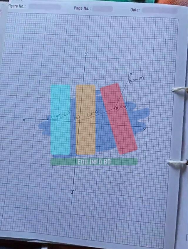ssc higher math practical