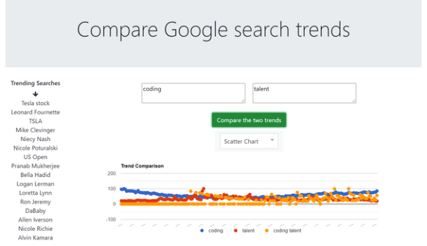 How to build a google search trends comparer using Google Trends API