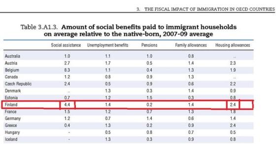 Matujen moninkertaisesti kantaväestöä suuremmat sosiaalietuudet paljastettu  virallisista kela papereista.