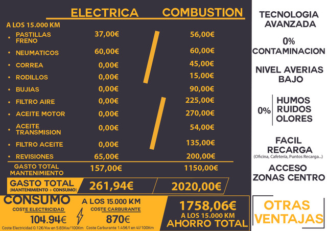 Tabla-Comparativa-Vehiculo-Electrico-Combustion