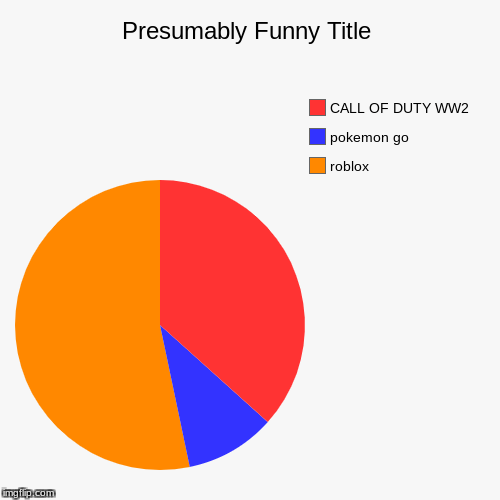 Image Tagged In Funny Pie Charts Imgflip
