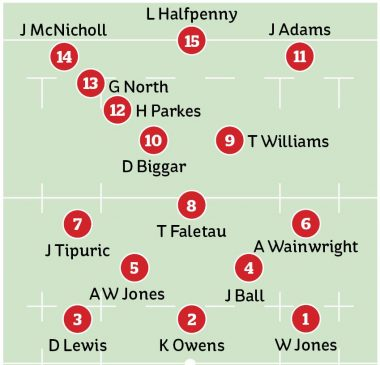 Wales team vs Italy in Six Nations 2020: The starting XV ...