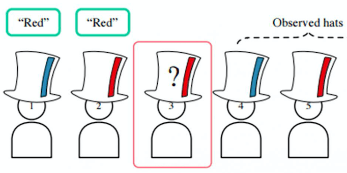 How To Solve Google S 100 Hat Riddle