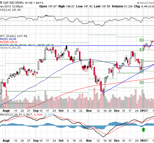 SPY ETF rose by about a third of a point this week, as investor nervousness balanced favorable bank earnings.