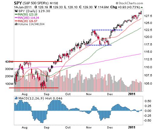 SPY (S&P 500 SPDRs) January 14, 2011