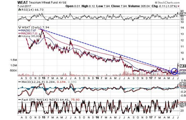 Technical chart showing the performance of the Teucrium Wheat Fund (WEAT) over the past three years