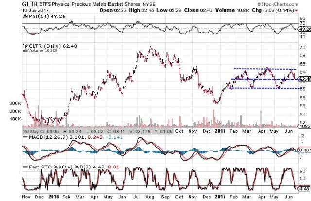 Technical chart showing the performance of the ETFS Precious Metals Basket Shares (GLTR) over the past year