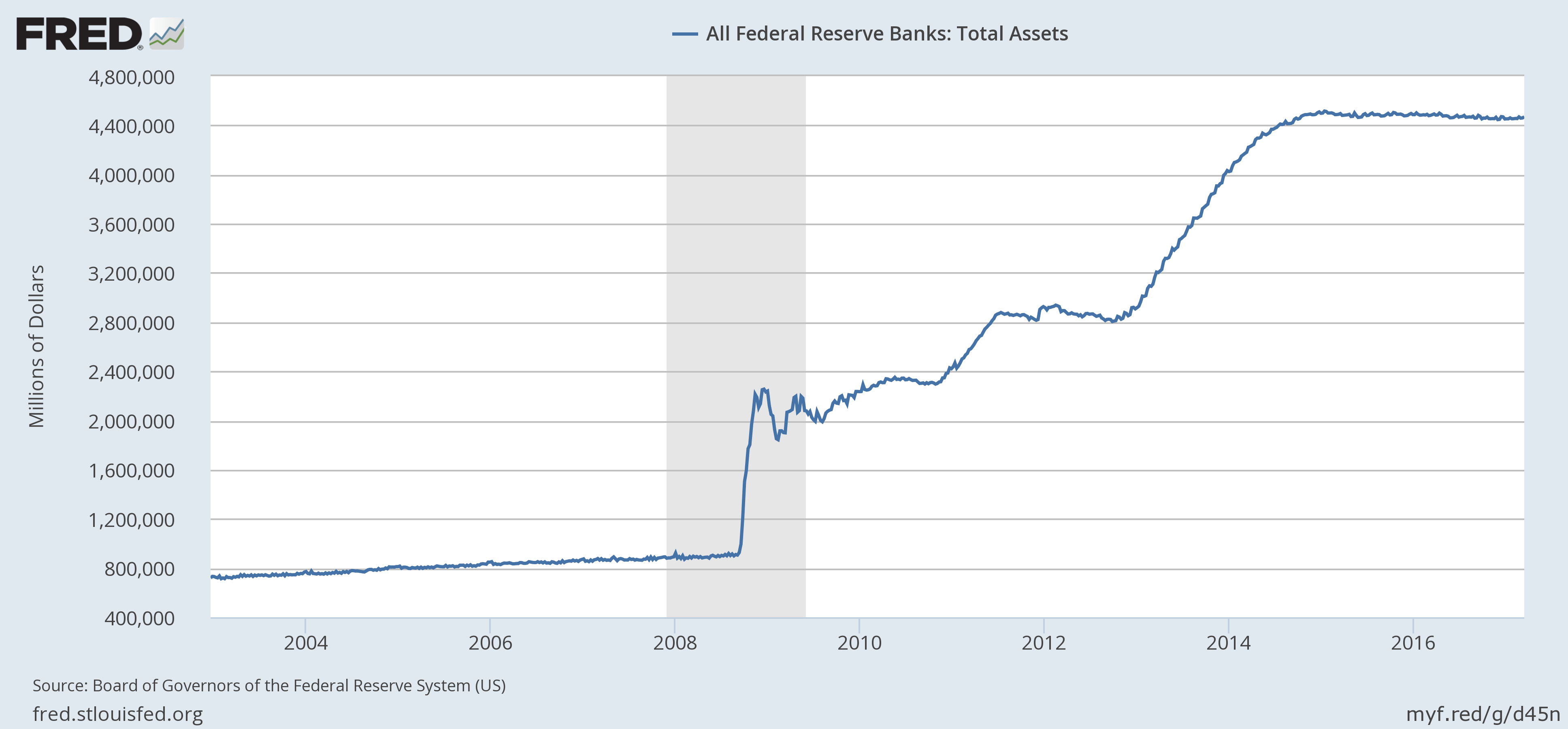Total Assets of the Federal Reserve Banks