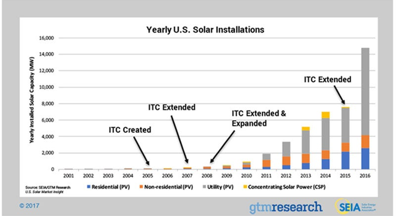 solar energy great things from small things nanotechnology first solar fslr first solar in fslr 35 15 1 77% just reported strong earnings while vivint solar vslr vivint solar inc vslr 3 00 1 70% announced is