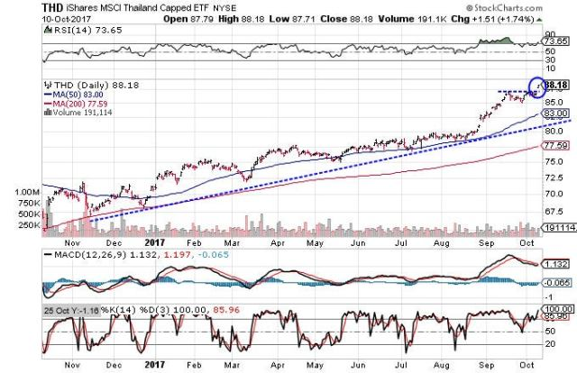 Technical chart showing the performance of the iShares MSCI Thailand Capped ETF (THD)
