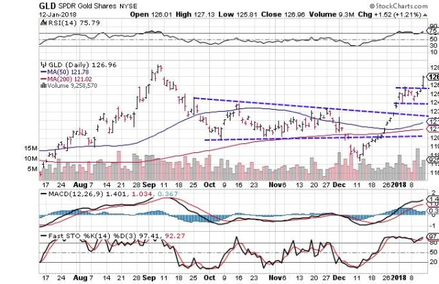 Technical chart showing the performance of SPDR Gold Shares (GLD)