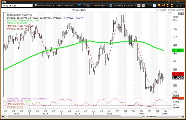 Weekly technical chart showing the performance of Dick's Sporting Goods, Inc. (DKS) stock