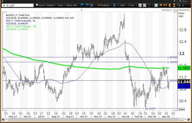 Daily technical chart showing the performance of Ford Motor Company (F) stock