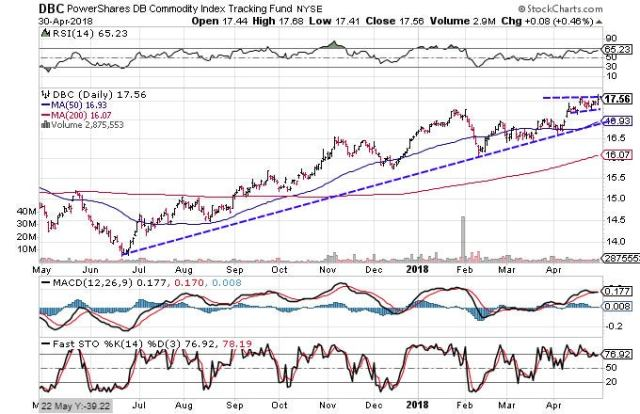 Technical chart showing the performance of the PowerShares DB Commodity Index Tracking Fund (DBC)