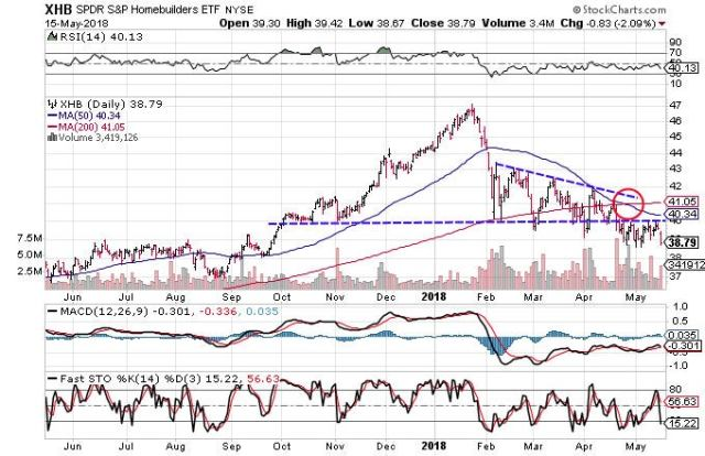 Technical chart showing the performance of the SPDR S&P Homebuilders ETF (XHB)