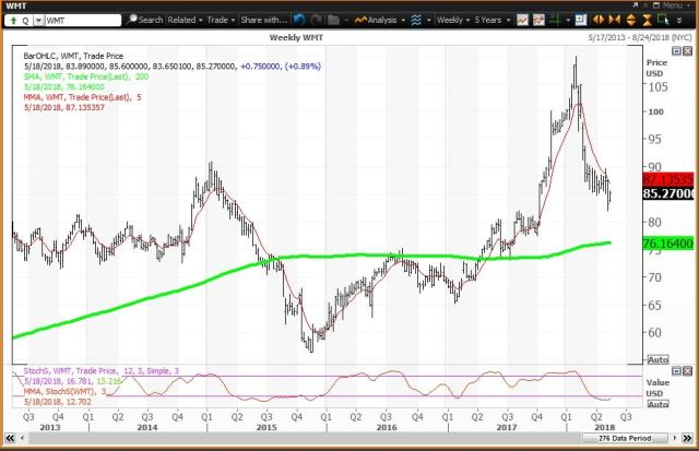 Weekly technical chart showing the performance of Walmart Inc. (WMT) stock