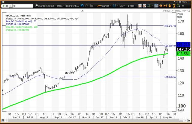 Daily technical chart showing the performance of Deere & Company (DE) stock