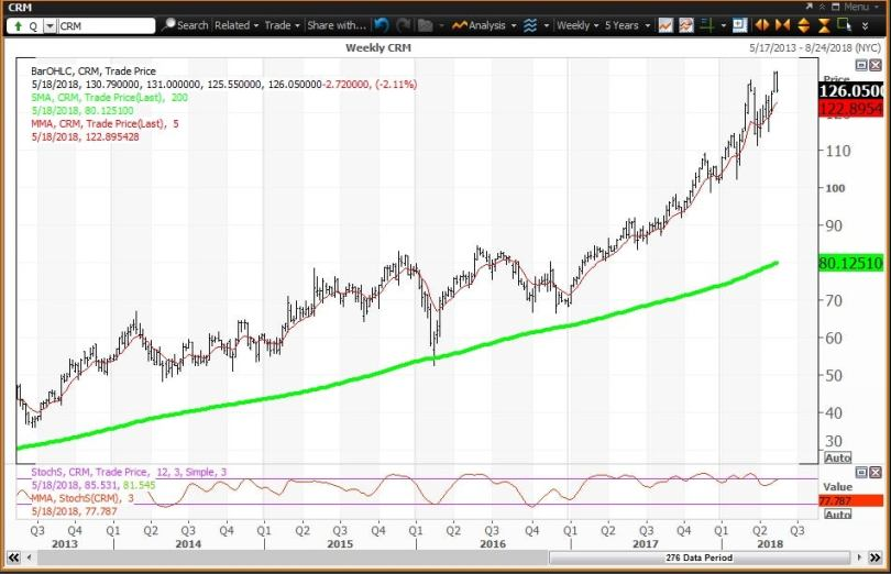 Weekly technical chart showing the performance of Salesforce.com, Inc. (CRM) stock